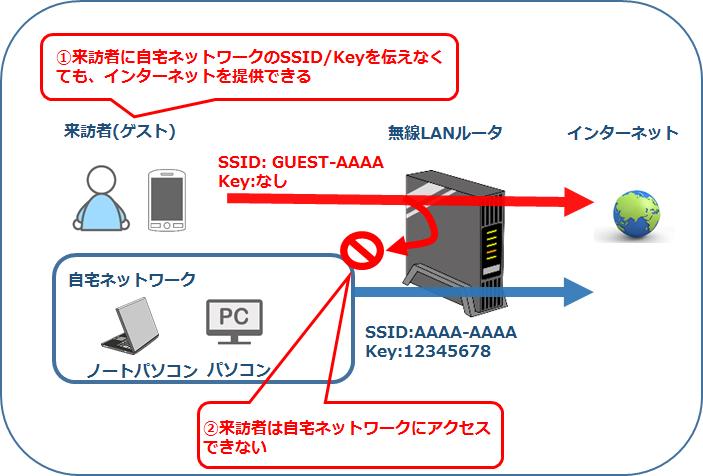 来訪者に無線LANでインターネットを提供 ゲストポート機能 ...