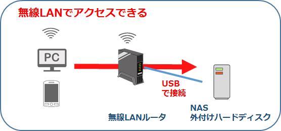 無線LANルータ選択