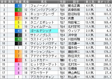 2014年 天皇賞(春)