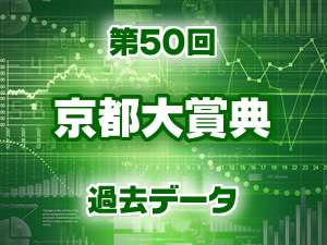 2015年 京都大賞典 過去のデータ