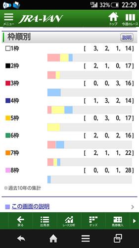 天皇賞(秋) 枠順データ