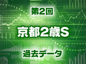 2015年 京都2歳ステークス 過去のデータ