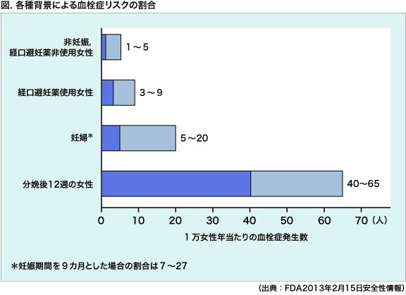 静脈血栓症の年間発症者数