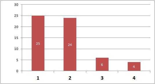 デング熱患者のウイルス型別検出数