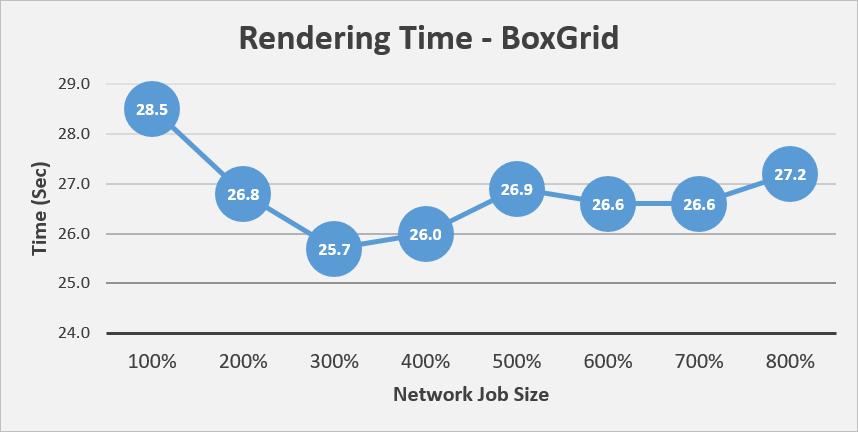BoxGridのグラフ