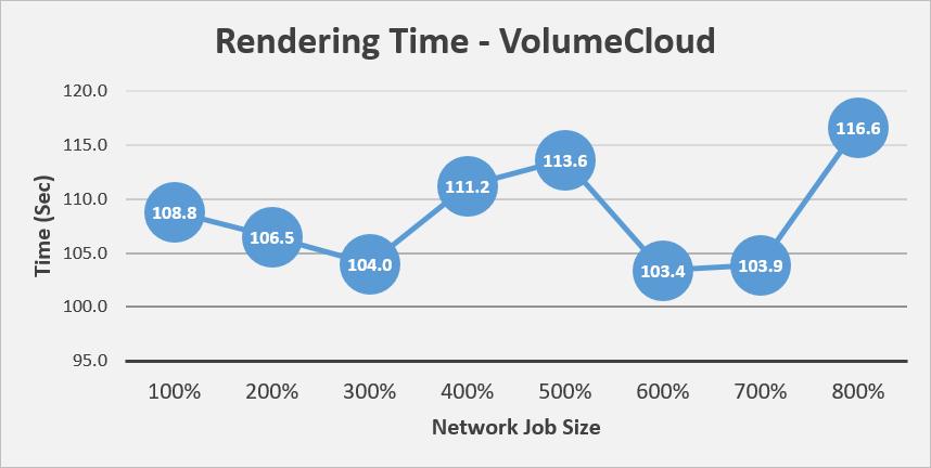 VolumeCloudのグラフ