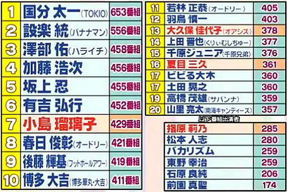 ワイドナショー画像 2015年「タレント番組出演本数ランキング」。澤部佑が3位へと躍進。女性トップは7位の小島瑠璃子 2015年12月20日