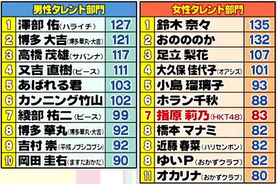 ワイドナショー画像 2015年テレビ番組のタイトル本数ランキング。1位は鈴木奈々、2位はおのののか、3位は澤部佑。女性7位に指原莉乃。 2015年12月20日