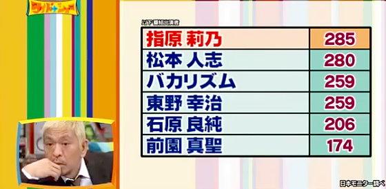 ワイドナショー画像 ワイドナショー出演者のテレビ番組出演本数ランキング 2015年12月20日