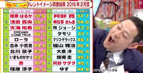 ワイドナショー画像 タレント好感度ランキングの上位が「あ」で始まる名前ばかりなことに東野幸治が驚き 2016年4月3日