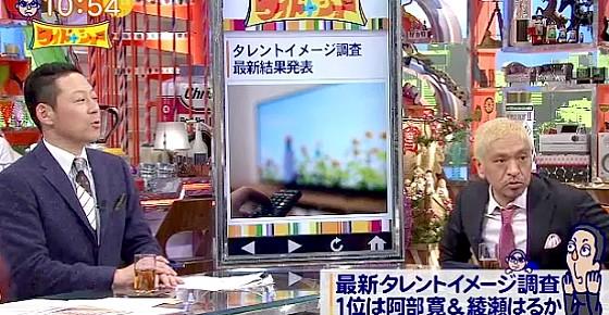 ワイドナショー画像 東野幸治 松本人志がタレントイメージ調査の数字の意味をわからず 2016年4月3日