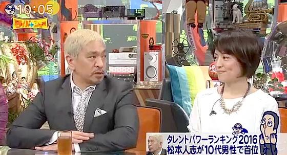 ワイドナショー画像 タレントパワーランキング首位の松本人志「東野や村本とは格が違う」 2016年5月8日