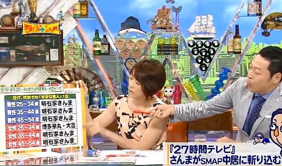 ワイドナショー画像 世代別の好きな芸人はほとんどが明石家さんま 2016年7月31日