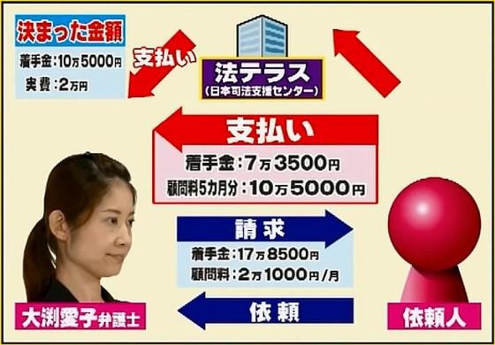 ワイドナショー画像 業務停止の懲戒処分を受けた大渕愛子弁護士の不当請求の解説図 2016年8月7日