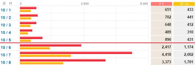 20161009ブログアクセス数