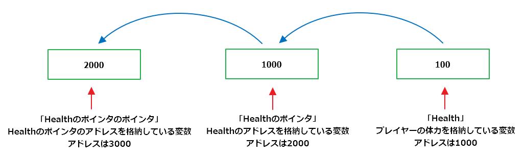 マルチレベルポインタのイメージ図