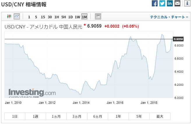 ドル人民元チャート