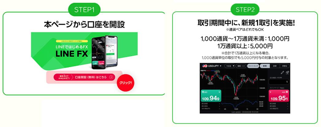 LINE FXの5,000円キャッシュバック