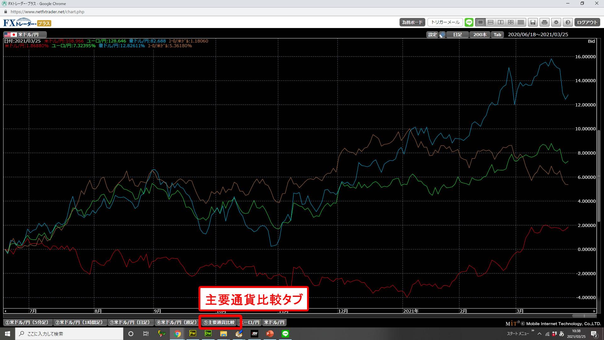 通貨ペアを比較できる