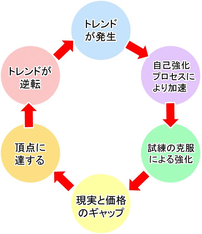 自己強化サイクルの仕組み