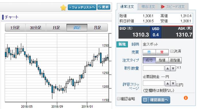 GMOクリック証券 口座ログイン後の金チャート