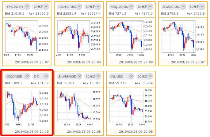 DMM.com証券 金チャート