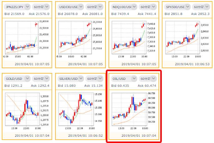 DMM.com証券 原油チャート