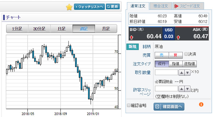 GMOクリック証券 口座ログイン後の原油チャート