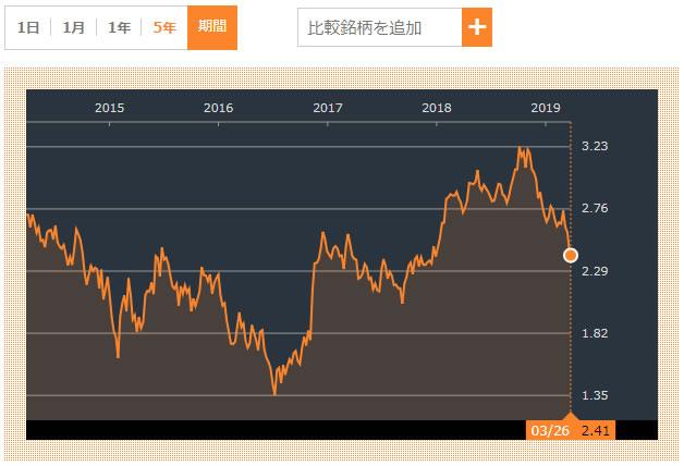 Bloombergの米10年債利回りチャート