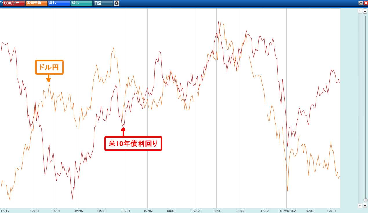 NYダウとドル円の日足1年分を並べたチャート