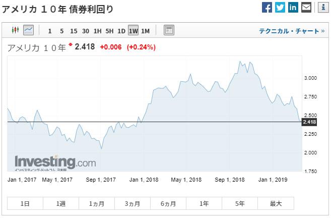 Investing.comの米10年債利回りチャート