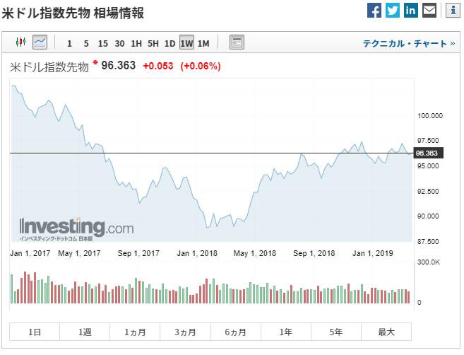 Investing.comのドルインデックスチャート