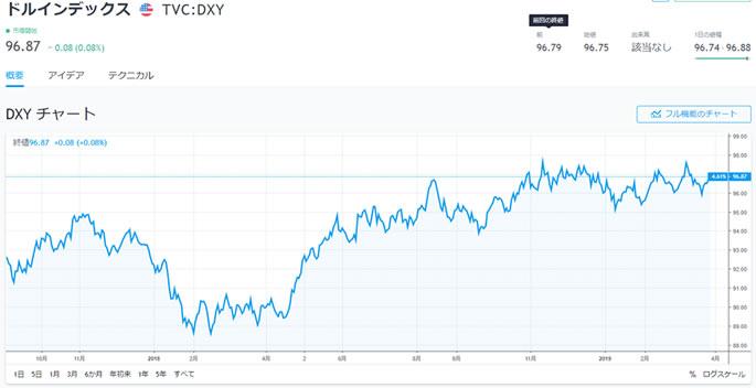 TradingViewのドルインデックスチャート
