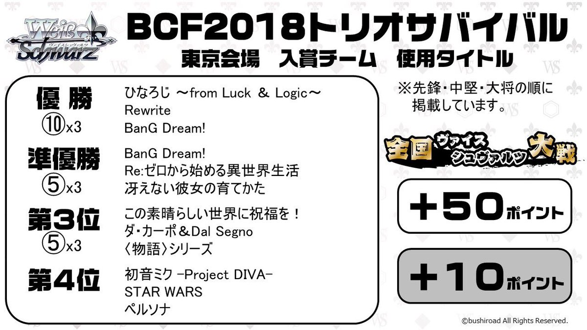 WS優勝デッキレシピBCF2018東京会場ひなろじ ~from Luck & Logic~2018/04/29