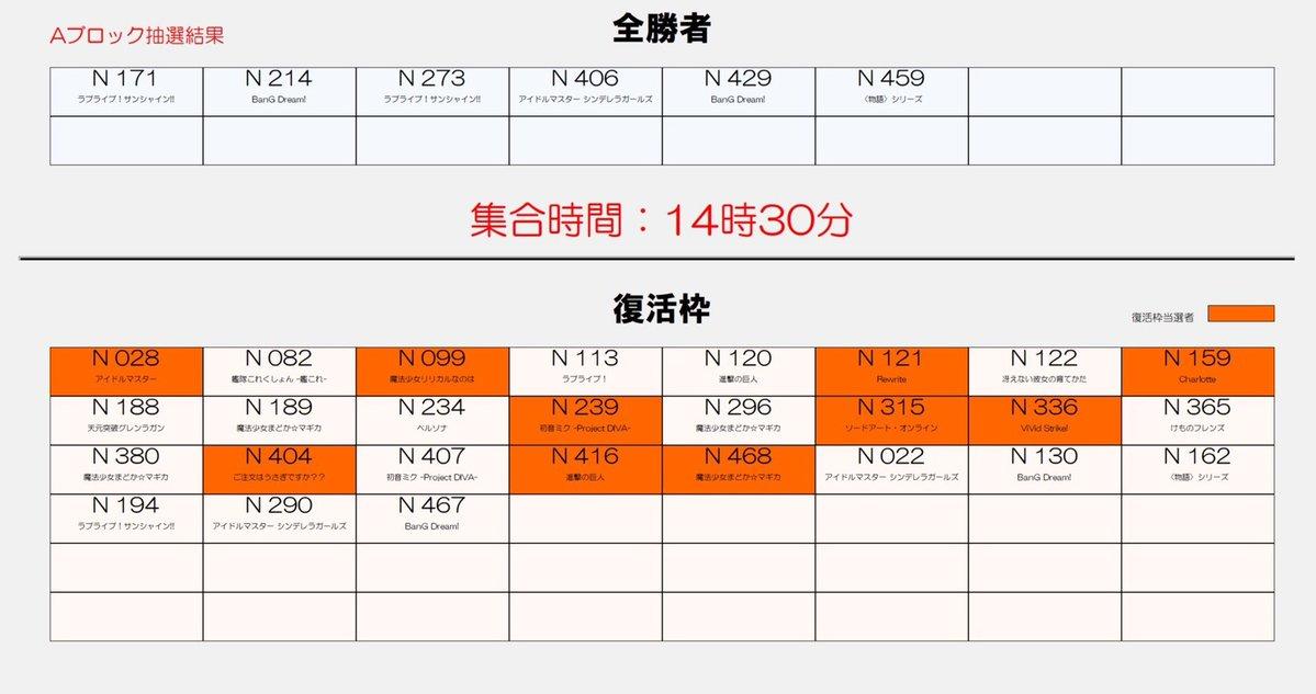 WS優勝デッキレシピBCF2018名古屋会場(Bブロック)アイドルマスター シンデレラガールズ2018/07/08